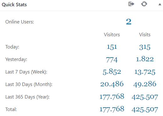 Statistiche di crescita sito web azienda