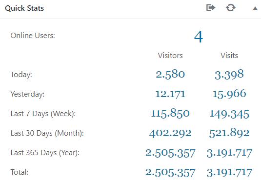 Statistiche di crescita blog