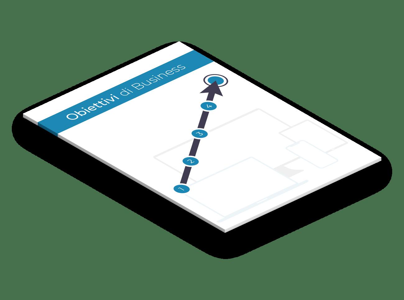 Individuazione degli obiettivi della comunicazione